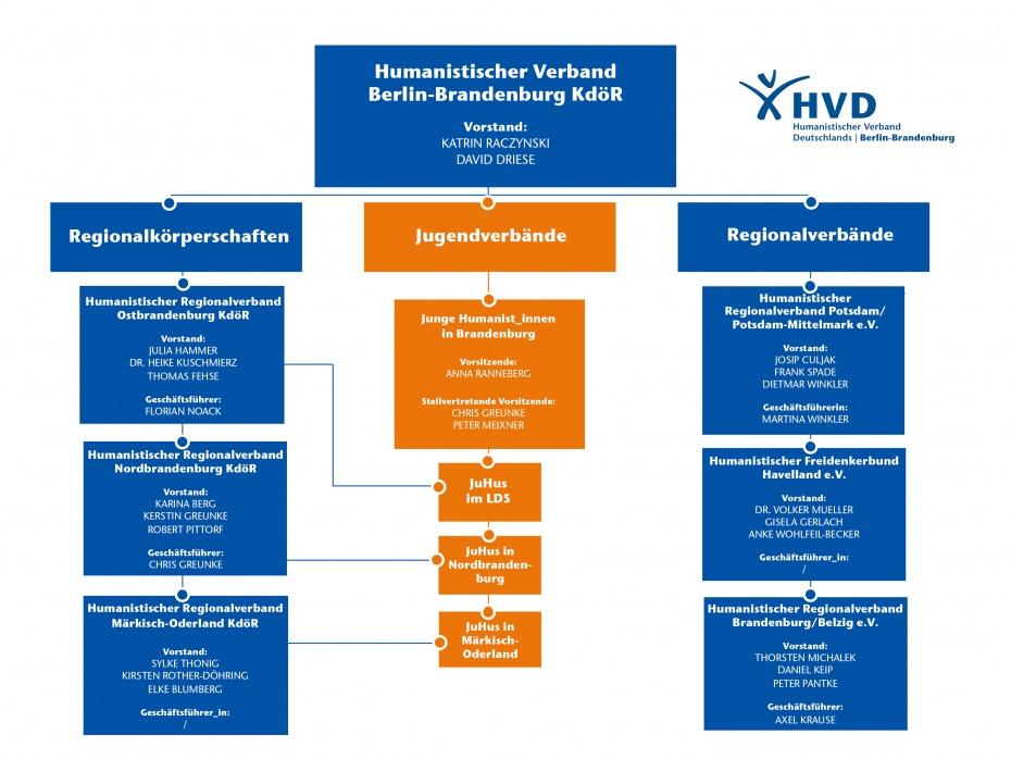Der Humanistische Verband Berlin-Brandenburg und seine Regionalverbände